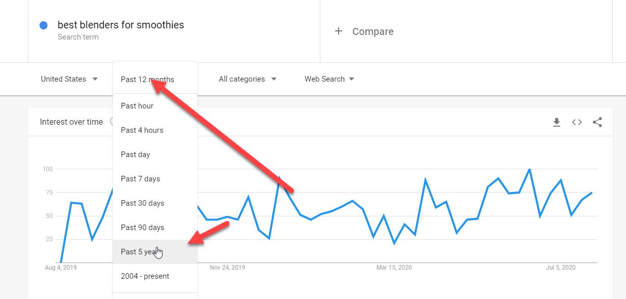 Google trends 5 years data