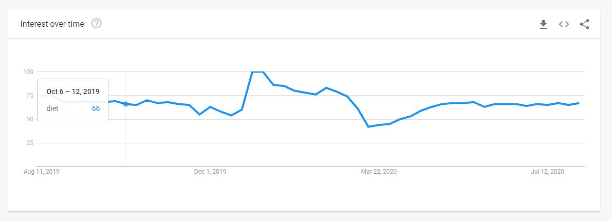 google trends historical chart