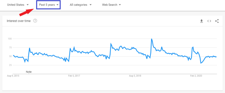 google trends past 5 years
