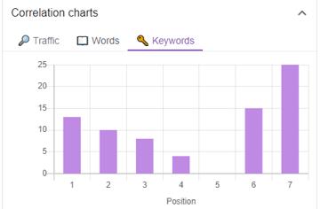 keyword surfer correlation charts keywords