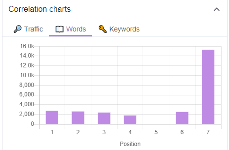 keyword surfer correlation charts words